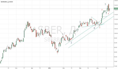 SBER: Сбербанк близок к завершению восходящего движения.