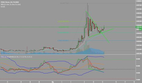 STEEMBTC: STEEM / BTC LONG