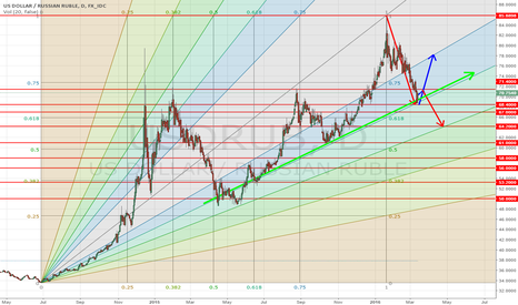 USDRUB: US Dollar / Russian Ruble - Fibo Channel Trend
