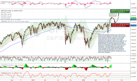 SPX: $SPX - Near Term Overbought, New Uptrend if Resistance is Held.