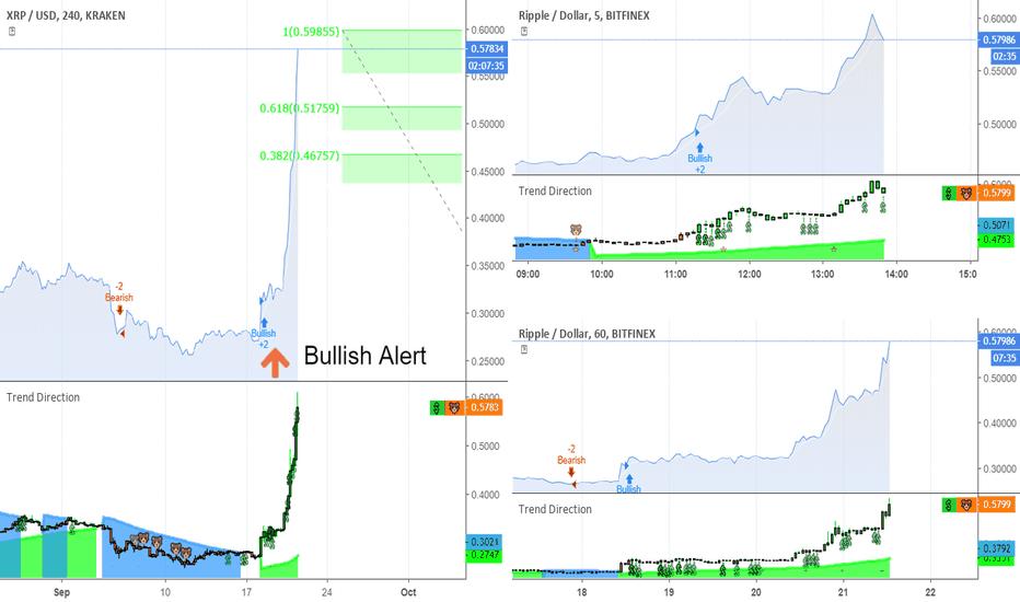 XRPUSD: Bullish Muti- time Frame Confirmation
