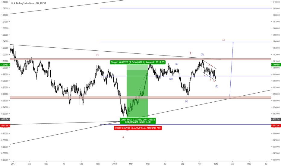 USDCHF: usdchf - buy set up?