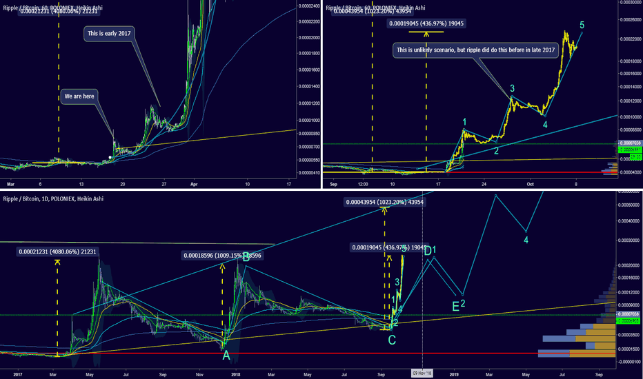 XRPBTC: Can ripple repeat 500%  rally in 30 days?