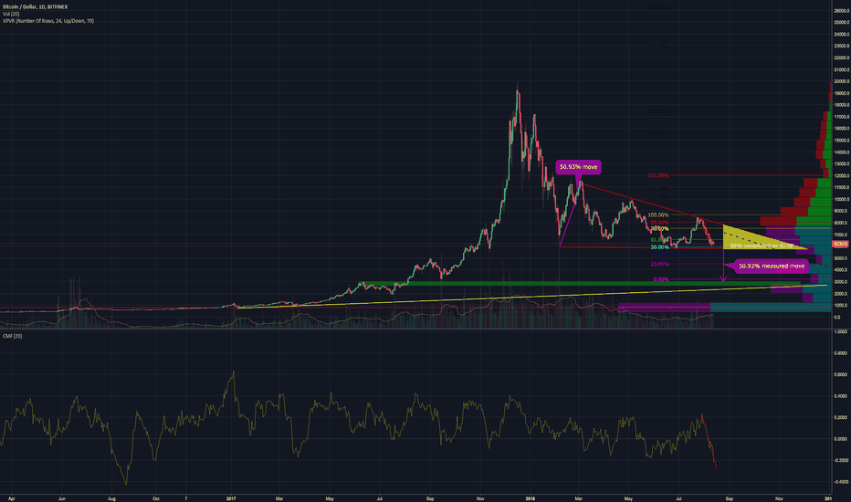 BTCUSD: BTC DAILY UPDATE (day 167)
