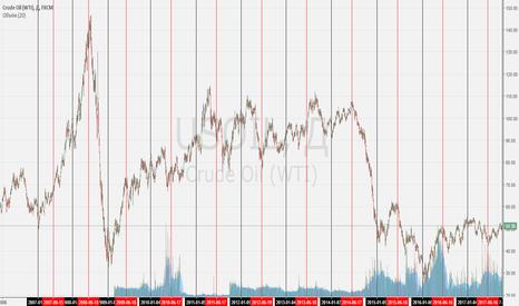 USOIL: сезонность нефти