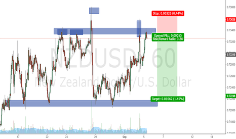 NZDUSD: looking for short position