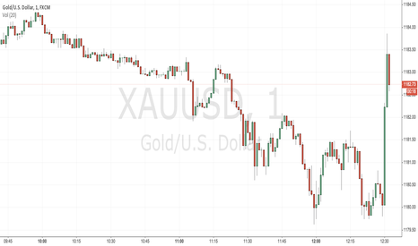 XAUUSD: Waiting for signals