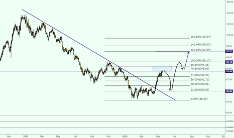 DXY: DXY LONG TERM VIEW CoOkies