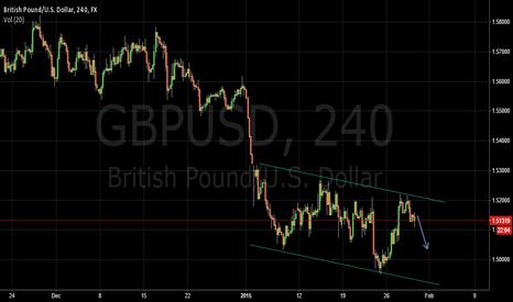 GBPUSD: Bearish development in GBPUSD