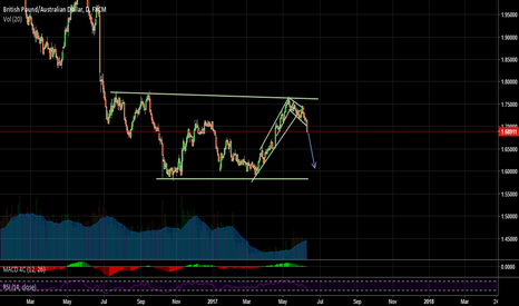 GBPAUD: Going long way down