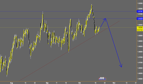 EURAUD: EURAUD weekly outlook