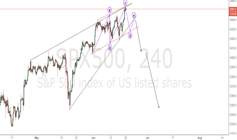 SPX500: SPX500 shorting from here is a good idea