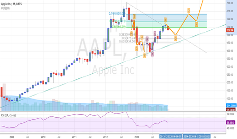 AAPL: Waiting for AAPL to drop to $500 region to buy