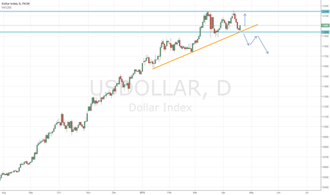 USDOLLAR: US DOLLAR IDEA