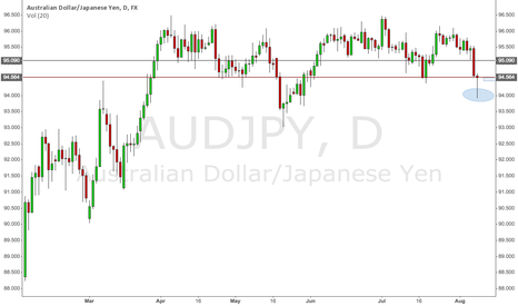 AUDJPY: AUDJPY Long (Daily)