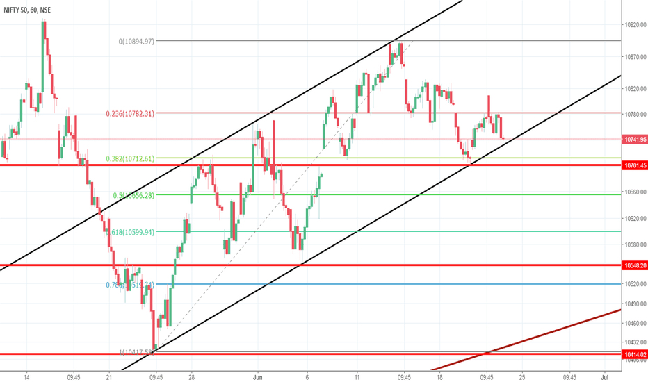 NIFTY: NIFTY AT CRUCIAL SUPPORT LEVELS IN THE HOURLY CHARTS
