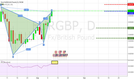 EURGBP: [EURGBP] Gartley bearish is formed. [Educational purpose]