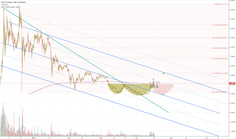 IOTUSD: IOT (IOTA) downtrend revealing a beauty of channels
