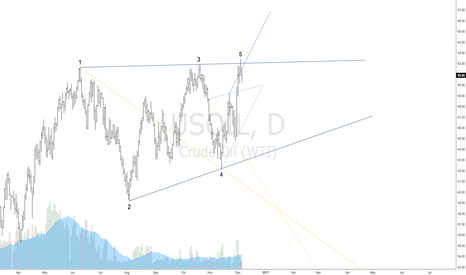USOIL: $USOIL | Bearish Rogue Wave | 1-4 Target Line