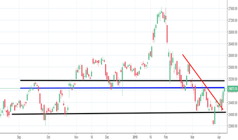 BANKNIFTY: BankNIFTY Trend Lines