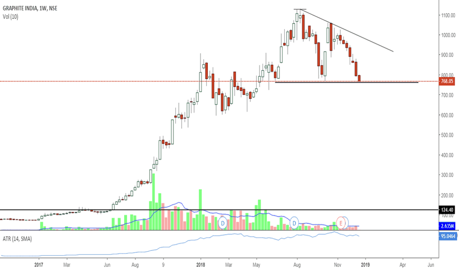 GRAPHITE: Graphite near important support-watch out
