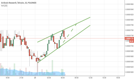 GRCBTC: Interesting pattern suggest some growth AND boom
