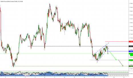 GBPNZD: Simple Pattern on GBPNZD