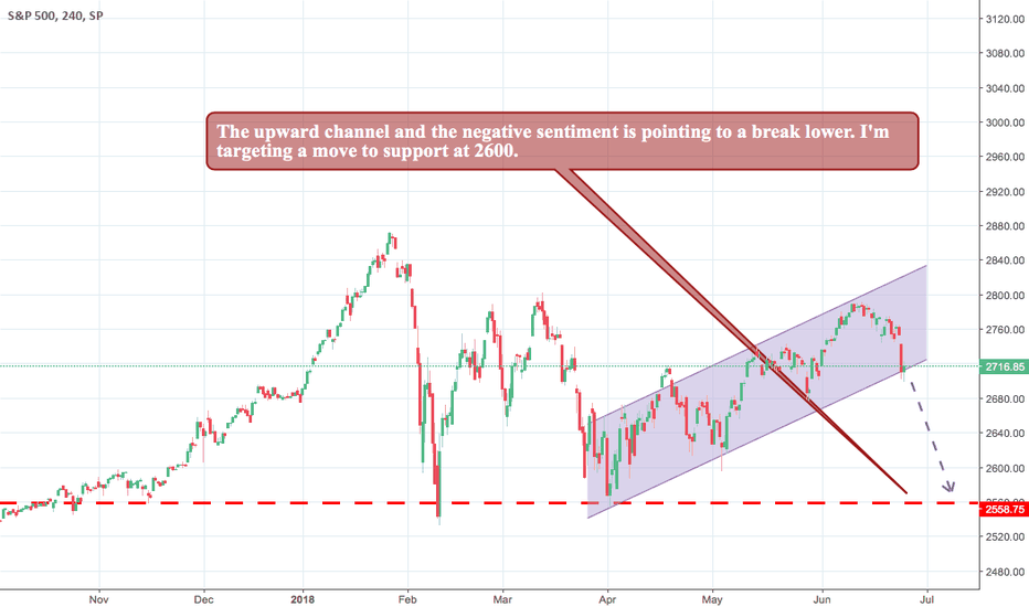 SPX: The Upward Channel is Pointing to a Fall in SPX