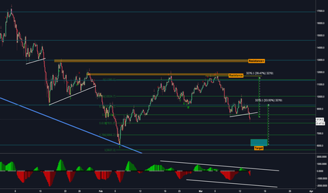 BTCUSD: BTC Bear flag mindset - March14