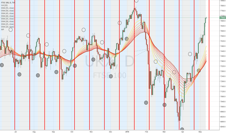 UKX: FTSE time cycles