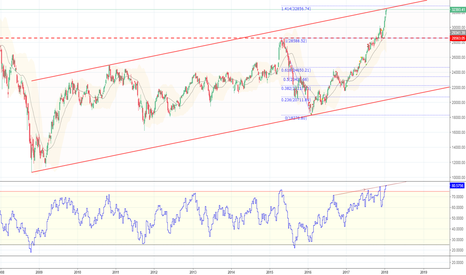 HSI: HSI Long term Channel ..