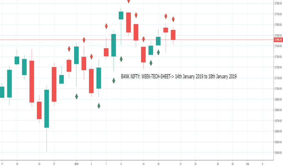 BANKNIFTY: BANK NIFTY: WEEK-TECH-SHEET-> 14th January 2019 to 18th January