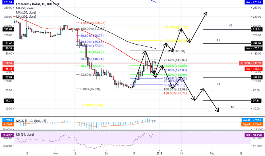 ETHUSD: [ETH][1D]Ethereum y su posible movimiento[29/12/2018]