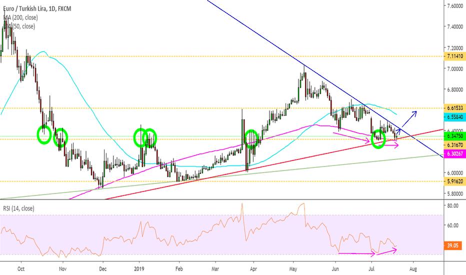 EUR TRY Chart – Euro Lira Rate — TradingView