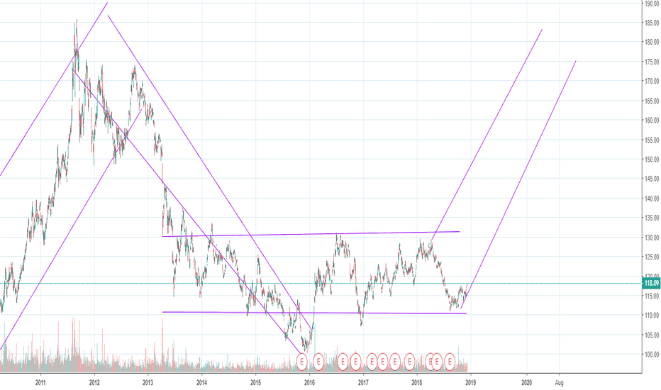 GLD: Call me crazy but this thin scare me,Look at GLD Gold