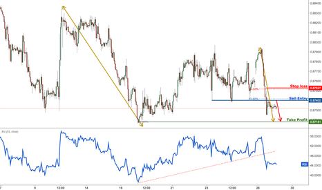 EURGBP: EURGBP Approaching Resistance, Prepare For A Plunge