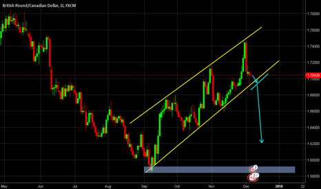 GBPCAD: GBPCAD Still in channel with broken trend line expectation