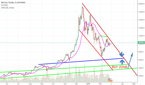 BTCUSD: Bitcoin trend lines and Buyzone