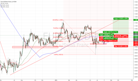 EURCHF: EURCHF on the way to 1.12