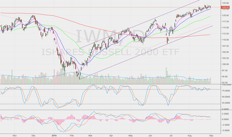 IWM: looks exhausted but bullish above 8 ema