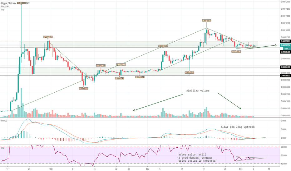 XRPBTC: Ripple is on a good way.