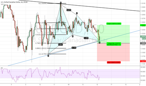USDCAD: USDCAD (Gartley Bullish)