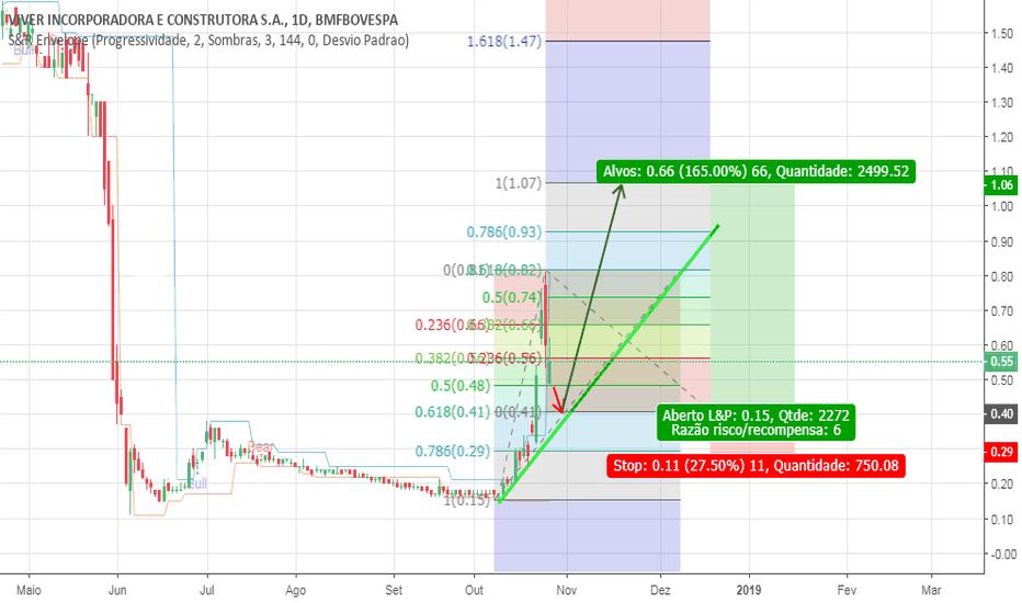 VIVR3: VIVR3: PullBack com alta de 165%
