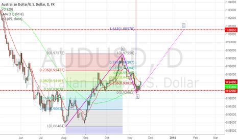 AUDUSD: AUDUSD Future Price Movement