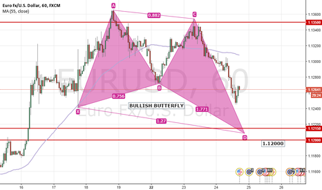 EURUSD: Bullish Butterfly
