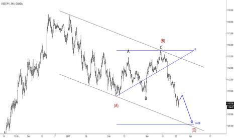 USDJPY: Elliott Wave Analysis: USDJPY Trading In A Zig-zag