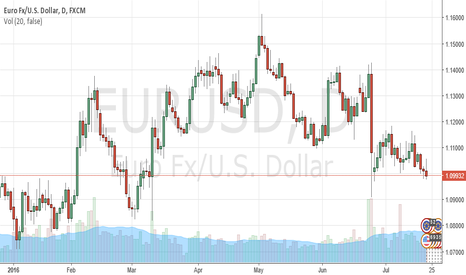 EURUSD: ForexSQ: ECB Interest Rate Unchanged, Draghi Tests Brexit Effect