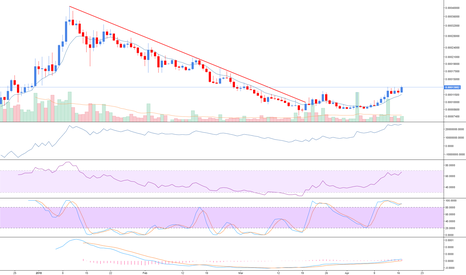 WABIBTC: $WABI possible long over coming days