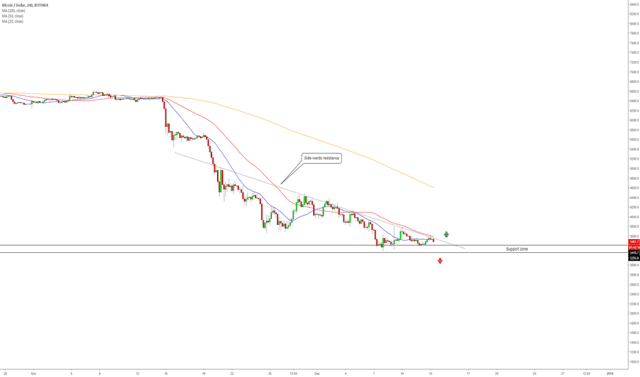 BTCUSD: BTC/USD - Which Way?