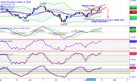 GBPUSD: GPB/USD 1 Day TF Rising Wedge  ...  560 pip Target